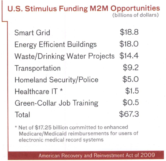 embedded, M2M, smart grid, greentech, stimulus